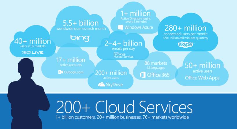 Microsoft sẽ sa thải hàng ngàn nhân viên